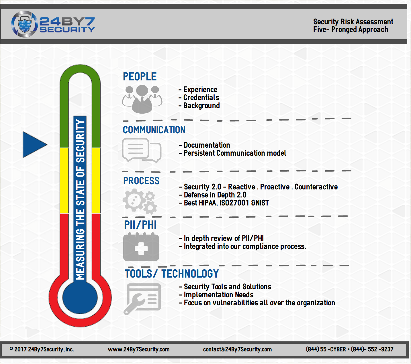24By7Security SRA Approach Infographic