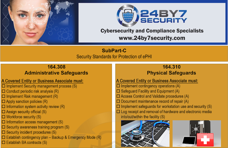 24By7Security HIPAA Regulations and Checklist/ Poster
