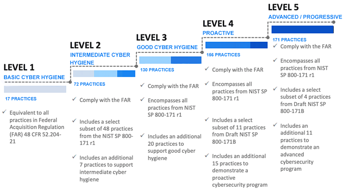 CMMC levels chart Recoloring 6.0