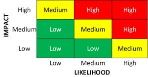 Impact - Likelihood Matrix