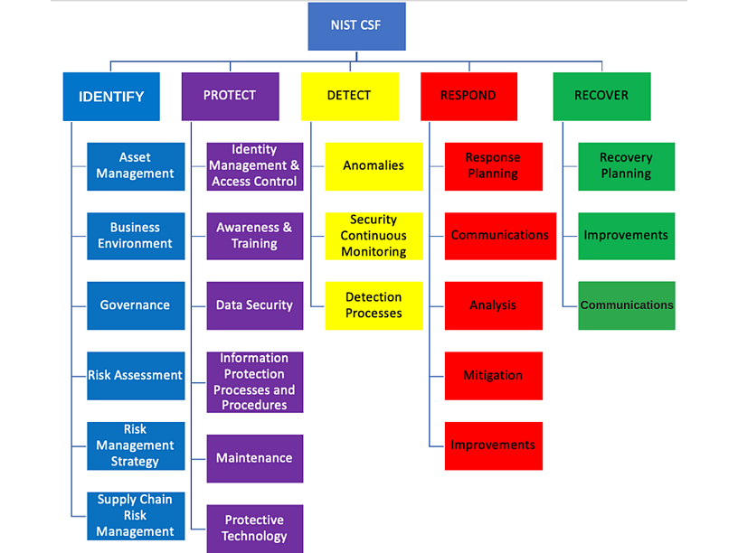 NIST CSF Chart EDITED