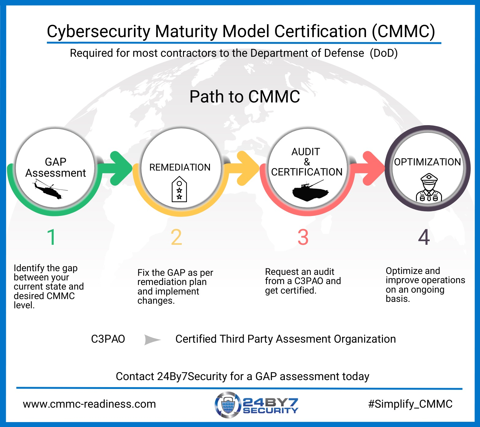 Path to CMMC - Infographic from 24By7Security