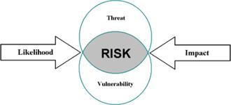 Risk Diagram