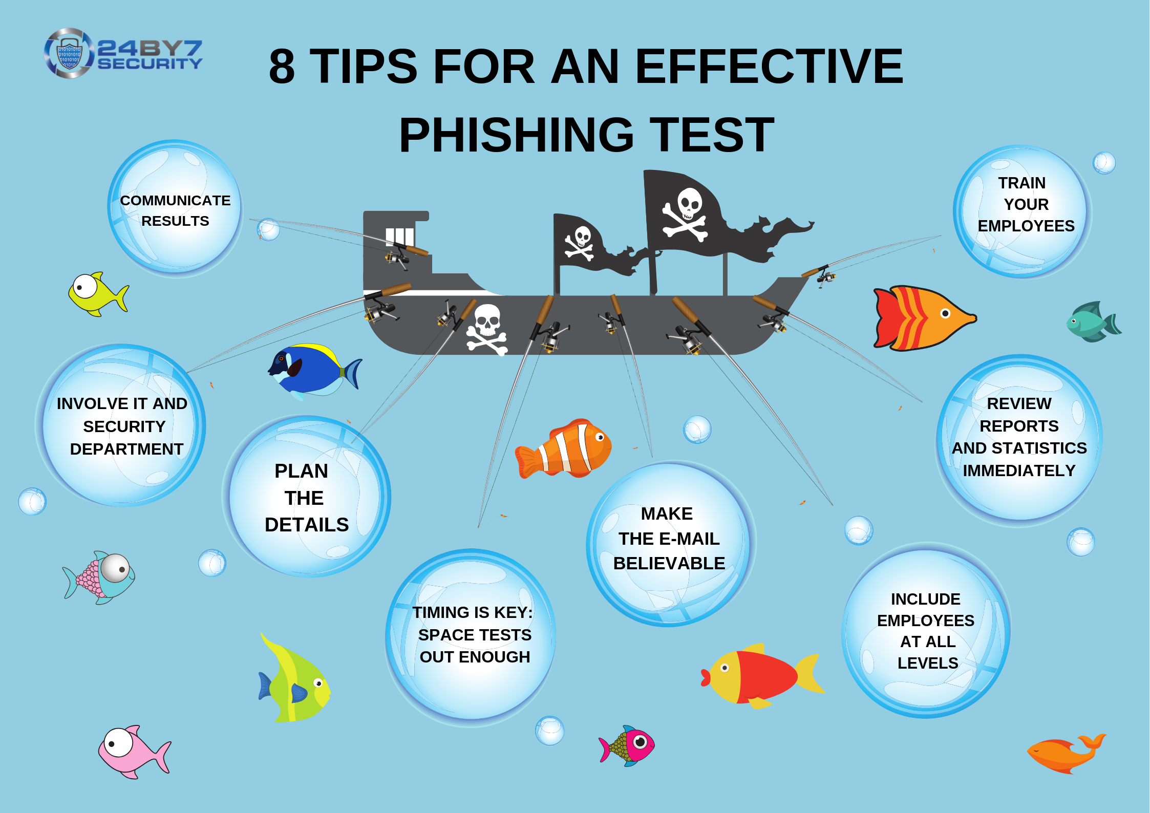 8 tips for an effective phishing test 24By7Security