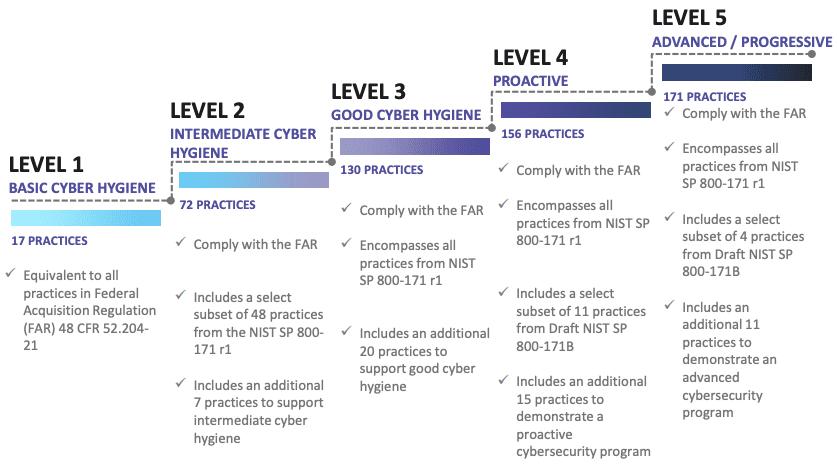 CMMC-Levels-1-to-5-2